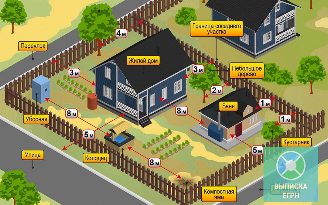ИЖС: особенности земельного участка под жилищное строительство